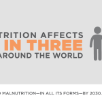 Global Nutrition Report 2016 now available