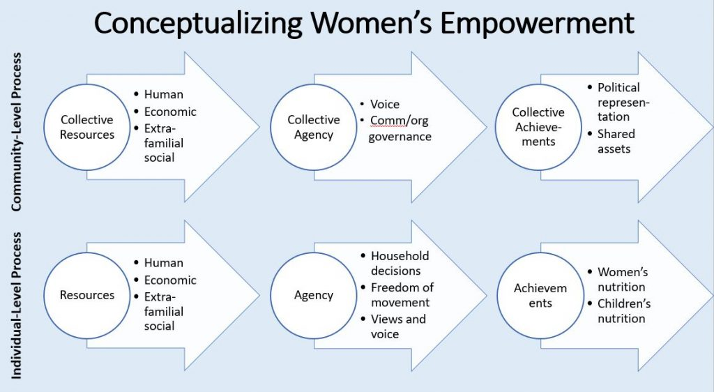 Dr. Yount's conceptual framework for women's empowerment, elaborated from Kabeer (1999)