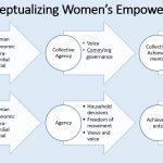 A framework for measuring women's empowerment at multiple levels