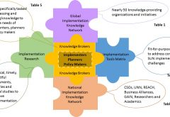 Accelerating Progress to End Hunger and Malnutrition through Implementation Science