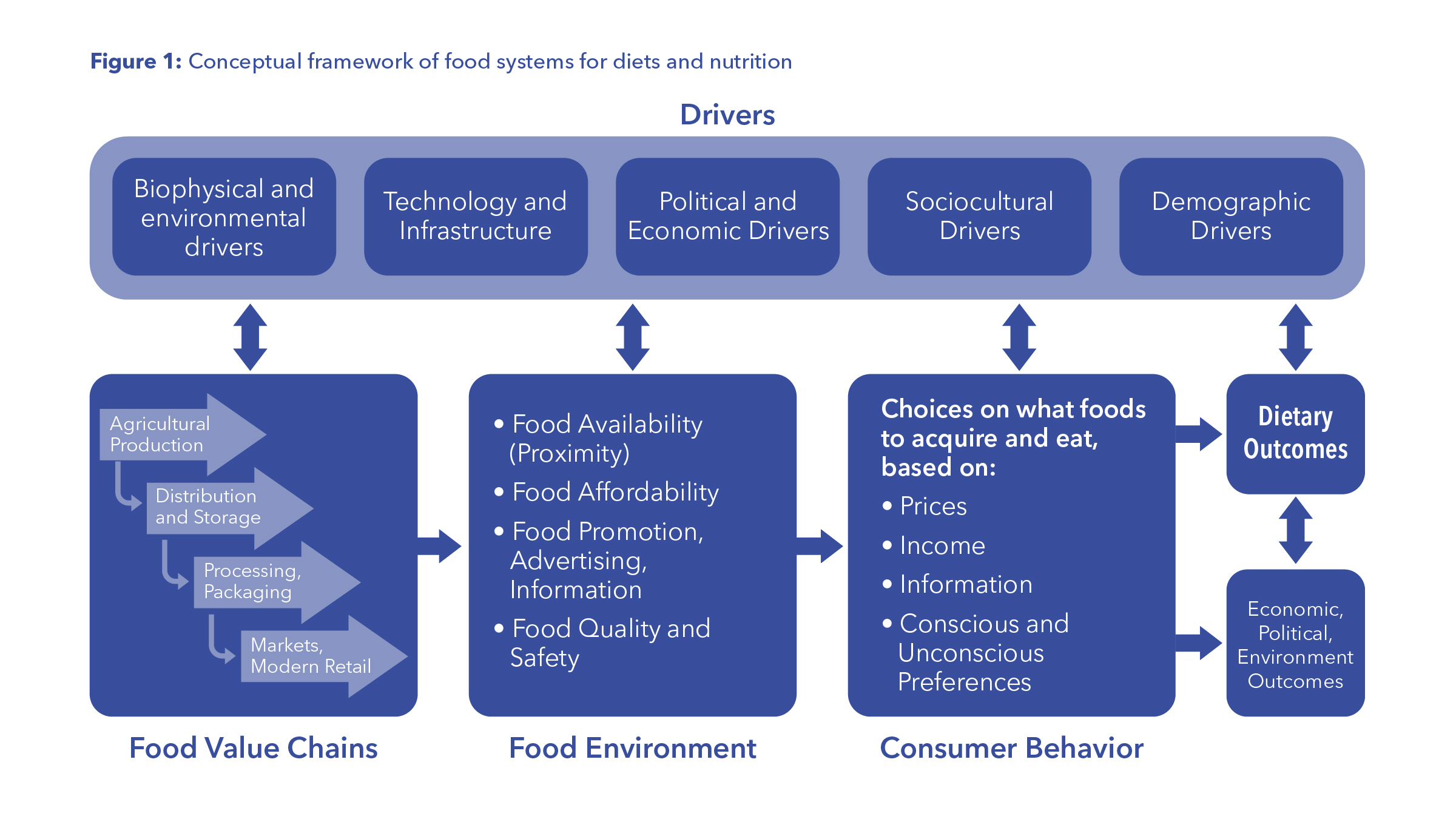 Food Systems Innovations for Healthier Diets